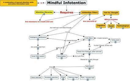 Mindful Infotention: Dashboards, Radars, Filters | City Brights: Howard Rheingold | an SFGate.com blog | Educación flexible y abierta | Scoop.it