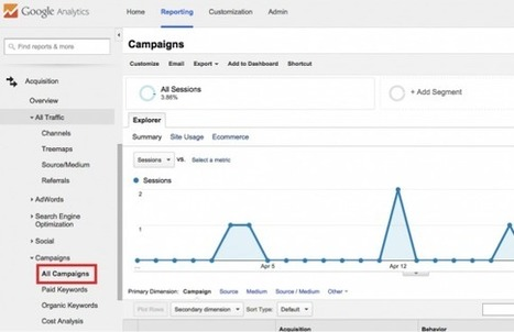 How To Use UTM Links in Google Analytics to Track Social Media Campaigns | Online Marketing Resources | Scoop.it