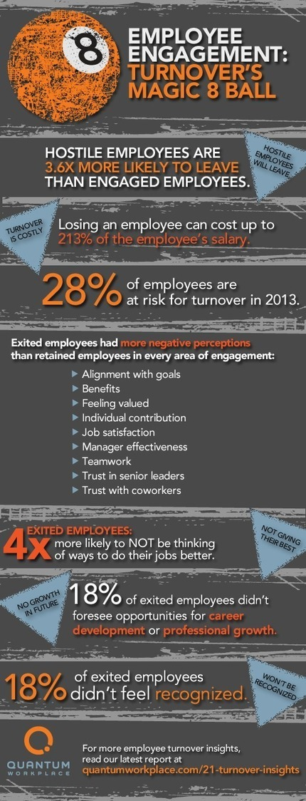 Infographic: Employee Engagement, Turnover's Magic 8 Ball | Global Employee Engagement | Scoop.it