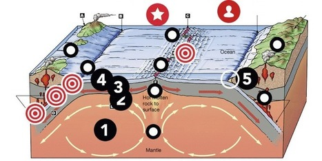 """Plate tectonics"" via David Hartwell by K. Smidt 