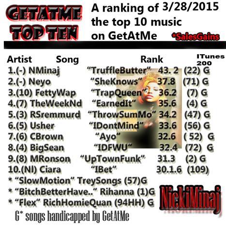 "GetAtMe TopTen Nicki's ""Truffle Butter"" stays at #1 for the 3rd week in a row...... 