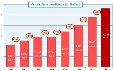 Le marché italien, une opportunité réelle pour les e-commerçants français | E-commerce | Scoop.it