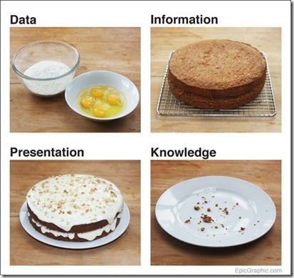 storytelling with data: porn & cake | Social Media and Nonprofits:  Measurement | Scoop.it
