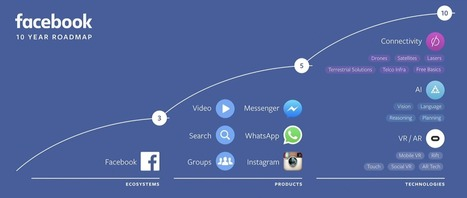 Facebook's 10-year roadmap is basically lasers, bots and VR | Digital Transformation of Businesses | Scoop.it