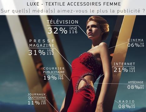 Les médias s'habillent en Prada : les Françaises, le luxe et les médias | Stephane Favereaux | Scoop.it