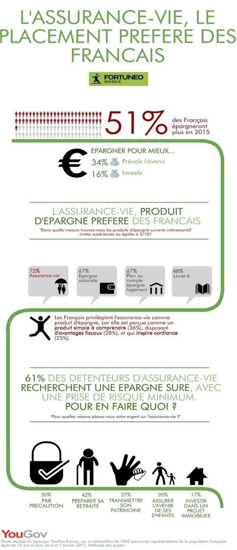 Epargne : 3 Français sur 4 font confiance à l'assurance-vie - cBanque.com | assurance-vie en France | Scoop.it