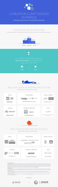 Infographie: La Relation Client sociale en France | Acquisition et fidélisation. DATA et relation client | Scoop.it