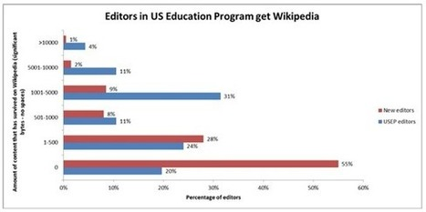 Building a Better Wikipedia with the Help of College Students | Swain Library news - May 2012 | Scoop.it