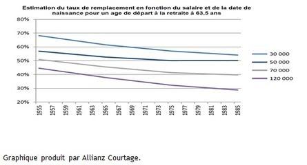 Accord AGIRC ARRCO : de génération en génération, le montant des retraites s'affaiblit irrémédiablement - Le blog de la rémunération du dirigeant | Retraite | Scoop.it