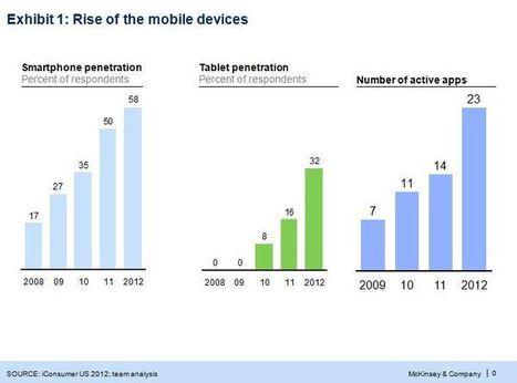 Has the app economy peaked? | Lean Back 2.0 | i social media danno i numeri | Scoop.it
