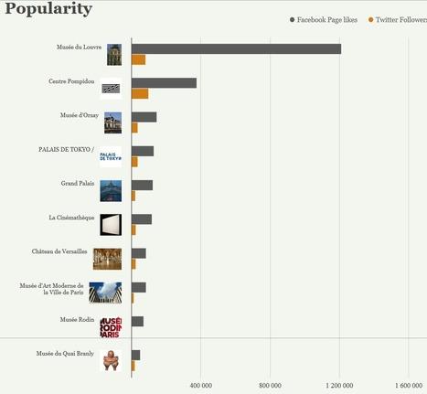 Top 40 des musées et lieux culturels français sur facebook et twitter (Juillet - Août 2014) | Le Pays des Impressionnistes: l'actu pour les pros ! | Scoop.it