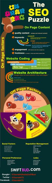 Puzzle #SEO : Les critères On Page et Off Page à voir et revoir [Infographie] | Search engine optimization : SEO | Scoop.it