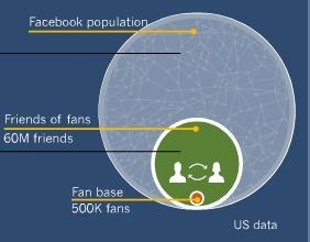 Et si l'on parlait Marketing sur Facebook (pour changer) | Ambiance communauté & social media | Scoop.it