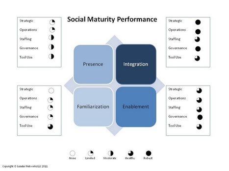 Social Media Insecurity? Try Our Maturity Model Prescription | SOCIAL MEDIA, what we think about! | Scoop.it