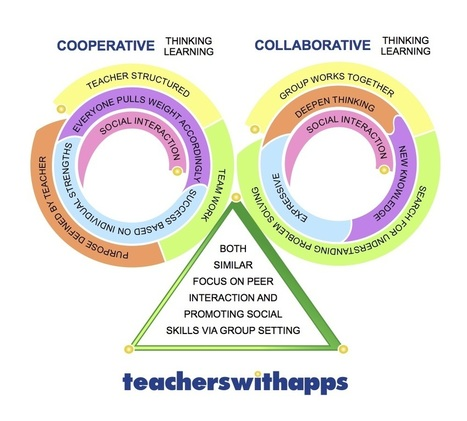 The Difference in Cooperative Learning & Collaborative Learning - Teachers With Apps | Collaboration in the 21st Century classroom | Scoop.it