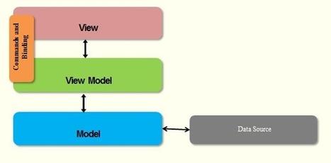 Knockout Tutorial - Part 1 | Development on Various Platforms | Scoop.it
