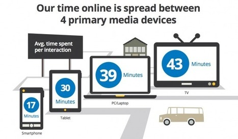 If Content Is King, Multiscreen Is The Queen, Says New Google Study | Latest Updates | Scoop.it