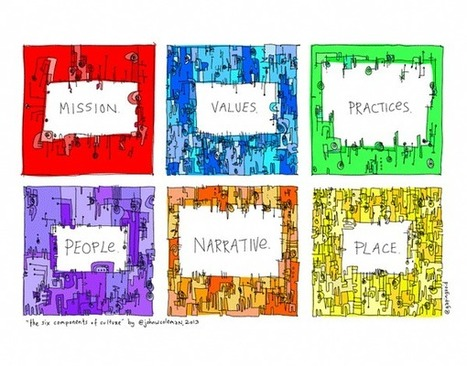 The Six Components of a Great Corporate Culture | Executive Coaching Growth | Scoop.it