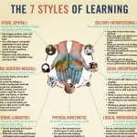 What kind of the 7 styles of learning your online students prefer? | E-Learning and Online Teaching | Scoop.it