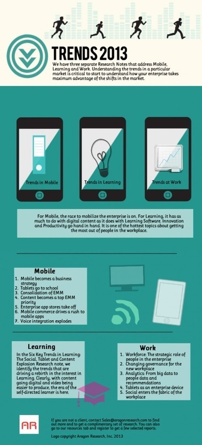 Trends 2013: Mobile, Learning, and Work Infogra... | AAEEBL -- ePortfolio Meets Mobile | Scoop.it