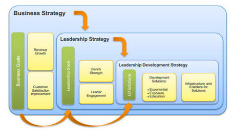 It's Not The CEO, It's The Leadership Strategy That Matters. - Forbes | Organisation Development | Scoop.it