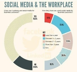 Infografía: Redes sociales en el trabajo | APRENDIZAJE | Scoop.it