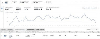 Comment créer une campagne Facebook rentable | Emarketing & Tourisme | Scoop.it