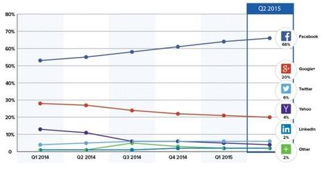 Gestion de l'identité : Facebook 66% des logins sociaux, 77% sur mobiles | Actualité Social Media : blogs & réseaux sociaux | Scoop.it