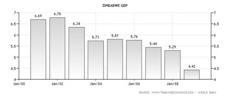DB Financial Reports: Financial History: Zimbabwe Economic Collapse 2000-2008 | Finance | Scoop.it
