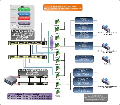 VMware vSphere 5 Host NIC Network Design Layout and Configuration | LdS Innovation | Scoop.it