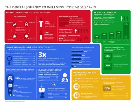 USA / Google : 77% des patients ont fait une recherche sur internet avant de consulter #esante | ODocteur - Prise de rendez-vous médical en ligne, Websanté,  Médecine 2.0, ESanté, MSanté, Télémédecine | Scoop.it