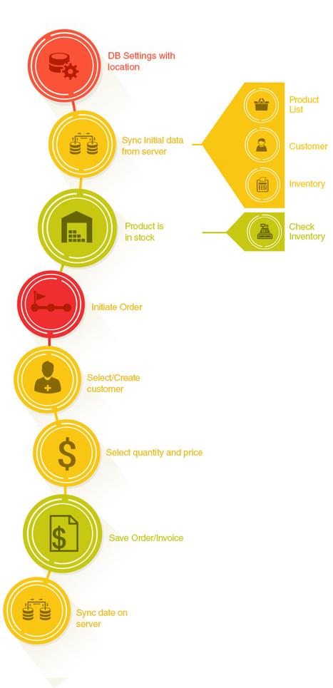 POS Module: Point of Sale ERP Module | GoERPbabyy | GoKickSales-Advanced Online Sales Software | Scoop.it