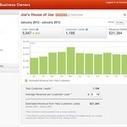 Yelp Launches Revenue Estimation Tool   AtDotCom Social media   Scoop.it
