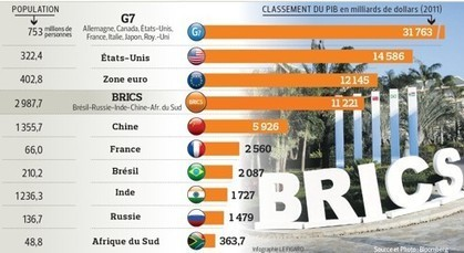 Une «banque des Brics» pour contrer le FMI | Akory! | Scoop.it