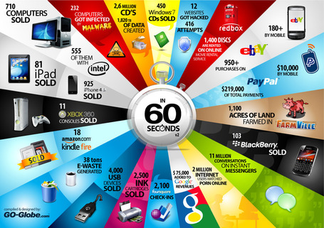 60 secondes sur Internet ! (infographie) | Going social | Scoop.it