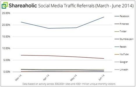 Facebook génère +23% du trafic total vers les sites web - #Arobasenet | Ma veille d'ANT | Scoop.it