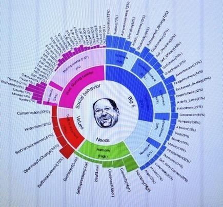 Defining Social Personalities | Social Media Today | Social Media and Mobile Websites | Scoop.it