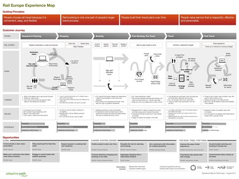 The Anatomy of an Experience Map | Adaptive Path | Content Marketing Inc | Scoop.it