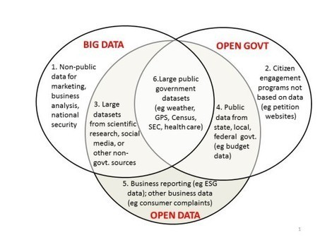 NEW: Big Data vs Open Data - Mapping It Out - Open Data Now | Big Data Analysis in the Clouds | Scoop.it