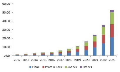 Edible Insects Market Size 2016 – 2023 | Agricultural Biodiversity | Scoop.it