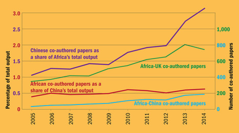 What Chinese investment means for African higher education | PhD | Scoop.it