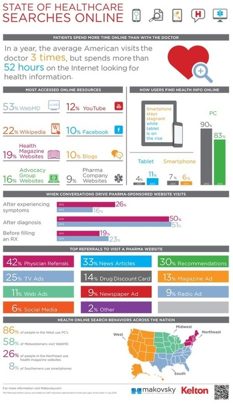 Visual Wednesdays: State of Healthcare Searches Online | The Future of Healthcare | Scoop.it