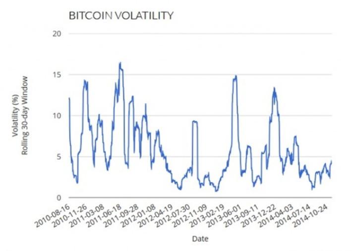 Bitcoin Volatility: Are Alt Coins Taming the Beast? - Bitcoin Magazine   money money money   Scoop.it