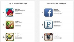 Apple Lists The Top iPhone and iPad Apps of All Time - Mobile Marketing Watch   Apps   Scoop.it