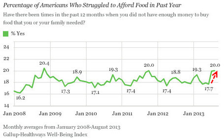 "The ""Real"" America: Near Record 20% Struggle To Afford Food, Highest Since Crisis Began 