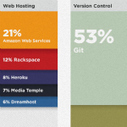 Infographic: What Tools Developers Actually Use | Functional Finds - Design, Technology & Media | Scoop.it