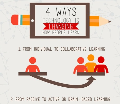 Four Ways Technology Is Changing How People Learn [Infographic] | Competitive Edge | Scoop.it