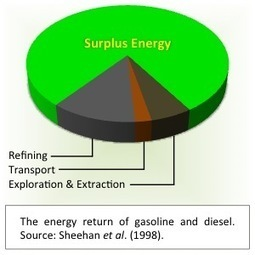 The Social Importance of Energy Return | Sustain Our Earth | Scoop.it