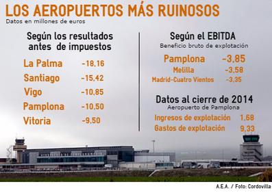 El aeropuerto de Noáin es el cuarto con más pérdidas en 2014 | Ordenación del Territorio | Scoop.it