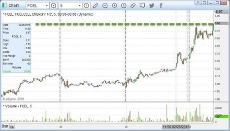 Stocks Trade Idea of the Week $FCEL - Markets Analysis | Financial Market Trading | Scoop.it